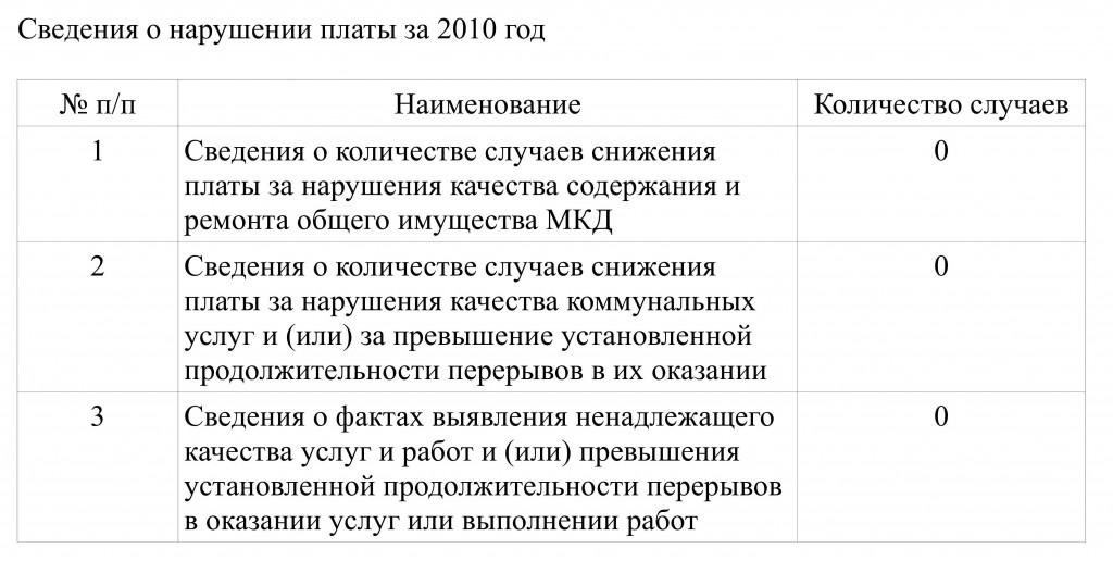 svedeniya_narusheniya_plati2010-2014г_1