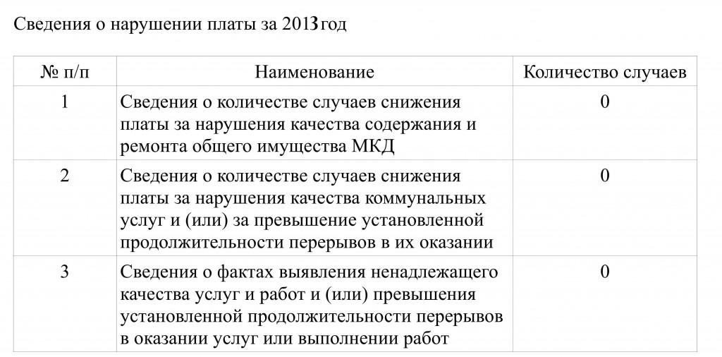 svedeniya_narusheniya_plati2010-2014г_4
