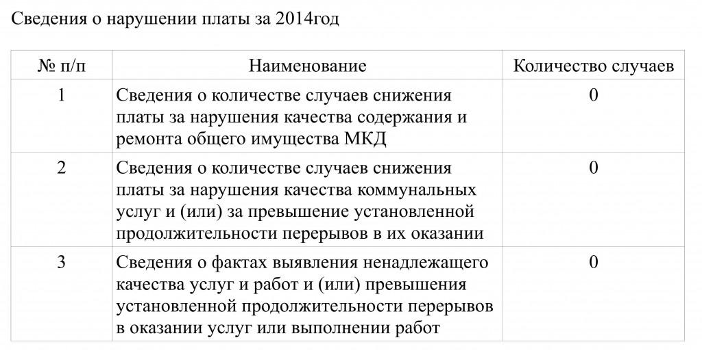 svedeniya_narusheniya_plati2010-2014г_5